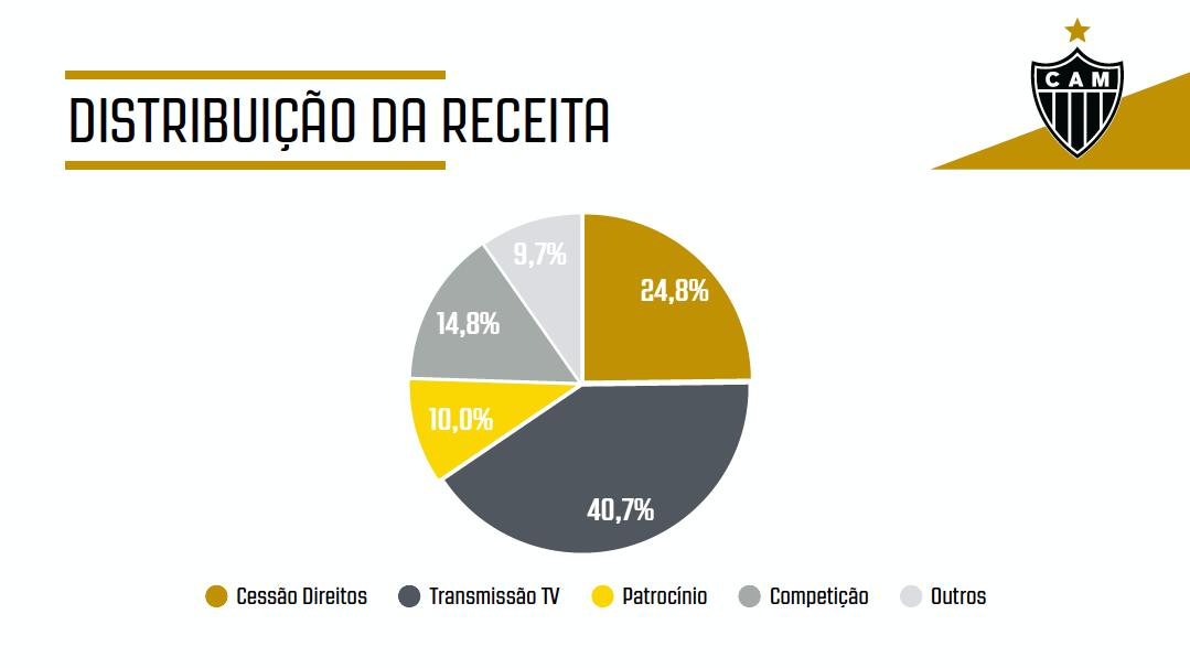Atlético-MG tem lucro após 23 anos